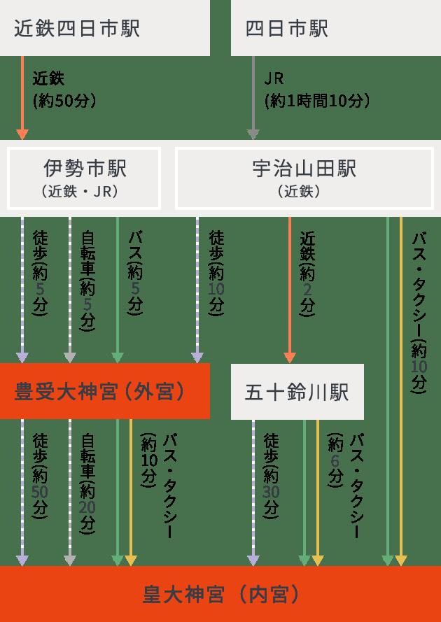 神宮 アクセス 伊勢 交通アクセス